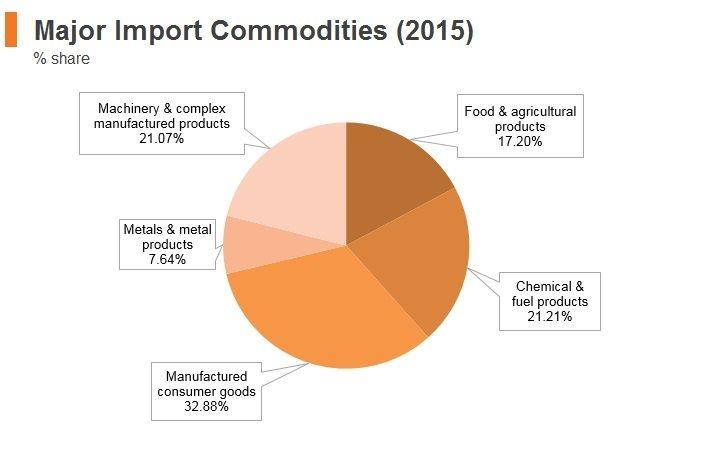 Graph: Bangladesh major import commodities (2015)