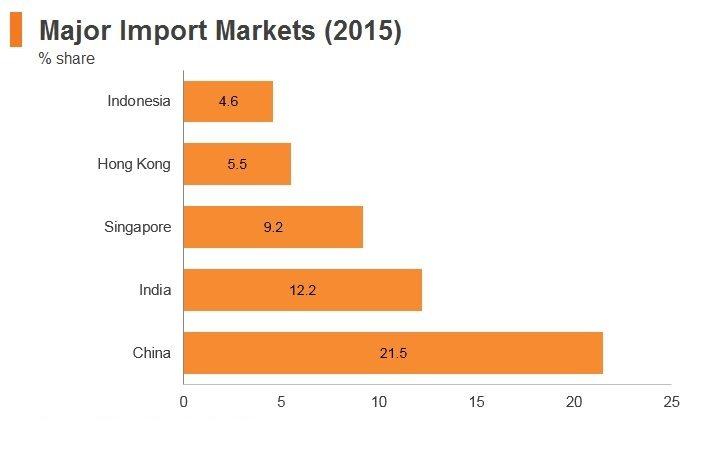Graph: Bangladesh major import markets (2015)