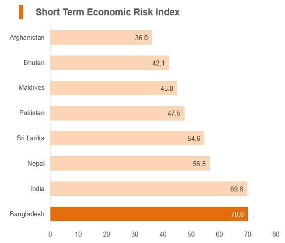 Graph: Bangladesh short term economic risk index