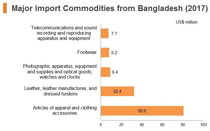 Graph: Major import commodities from Bangladesh (2017)