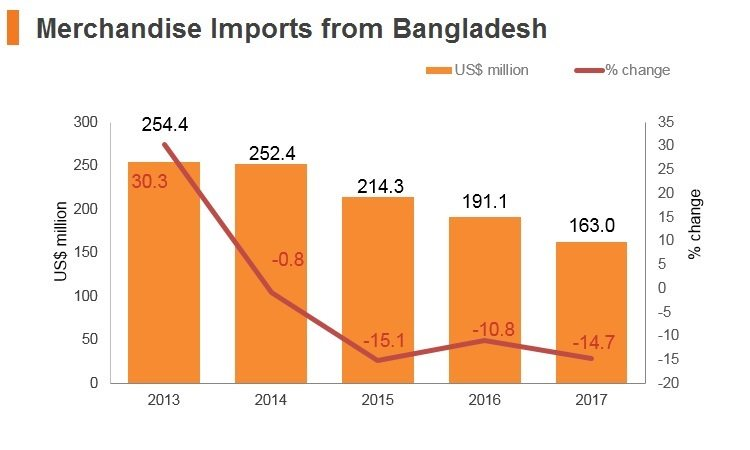 Graph: Merchandise imports from Bangladesh