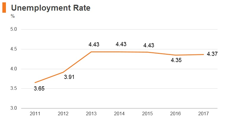 Graph: Bangladesh unemployment rate