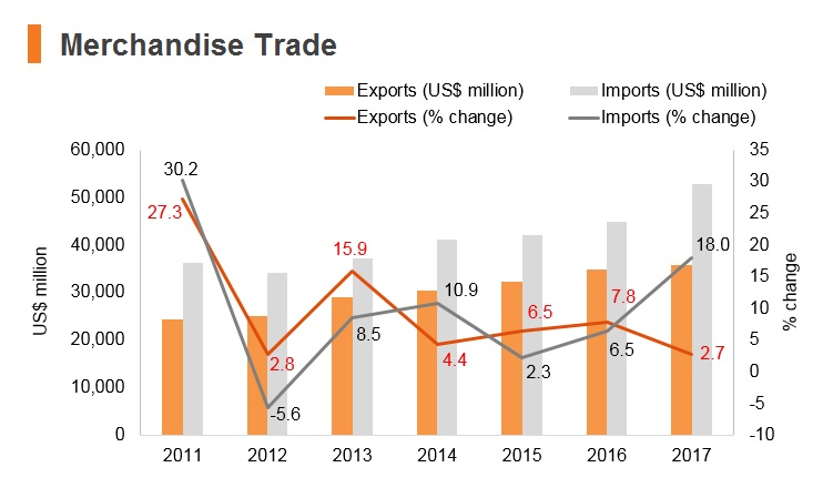 Graph: Bangladesh merchandise trade