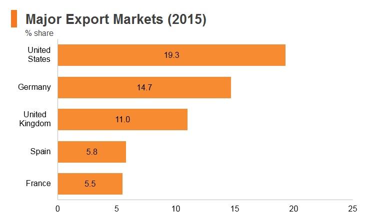 Graph: Bangladesh major export markets (2015)