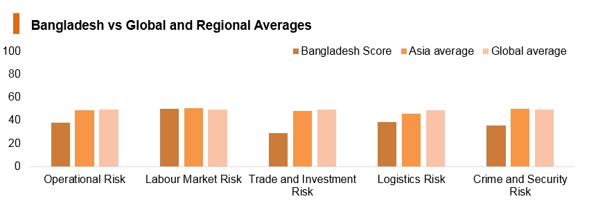 Graph: Bangladesh vs global and regional averages