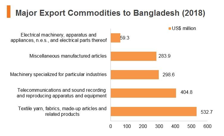 Bangladesh | HKTDC Belt and Road Portal