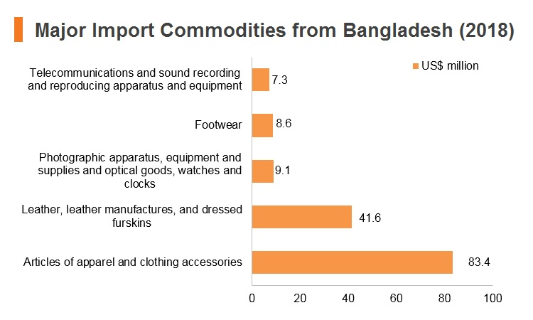 Graph: Major import commodities from Bangladesh (2018)