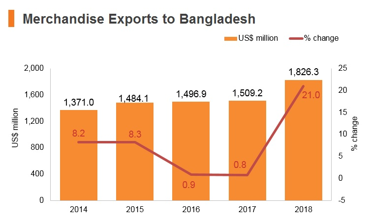 Graph: Merchandise exports to Bangladesh