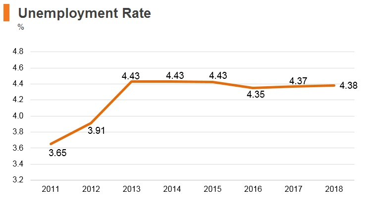 Graph: Bangladesh unemployment rate