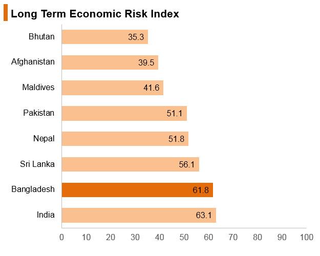Graph: Bangladesh long term economic risk index