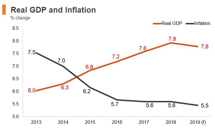 Graph: Bangladesh real GDP and inflation