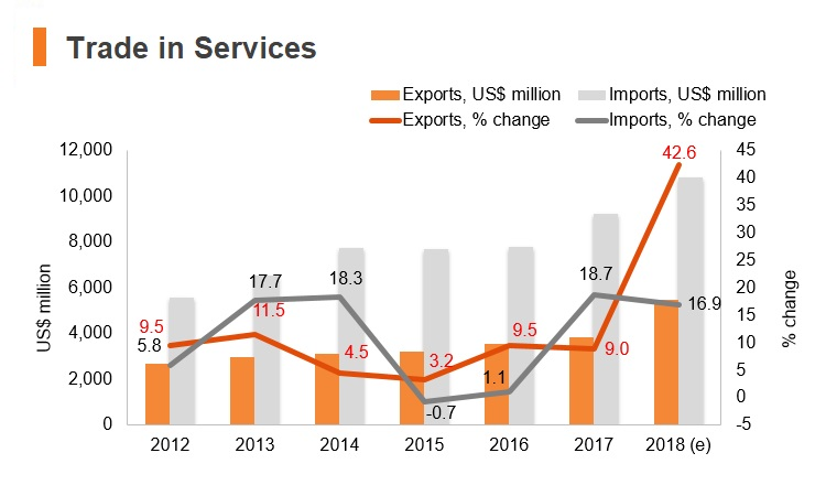 Graph: Bangladesh trade in services