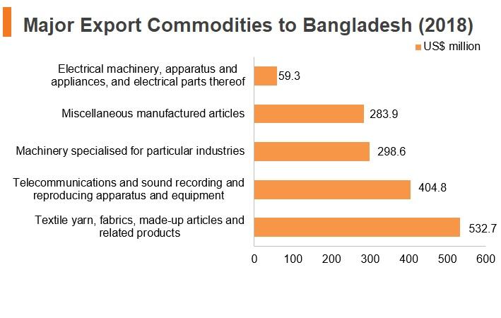 Graph: Major export commodities to Bangladesh (2018)