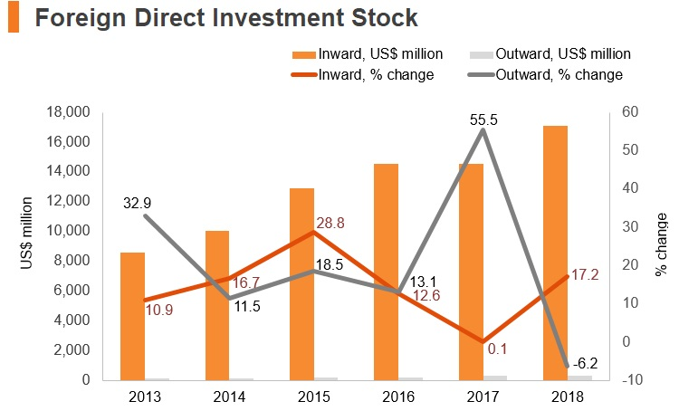 Graph: Bangladesh FDI stock