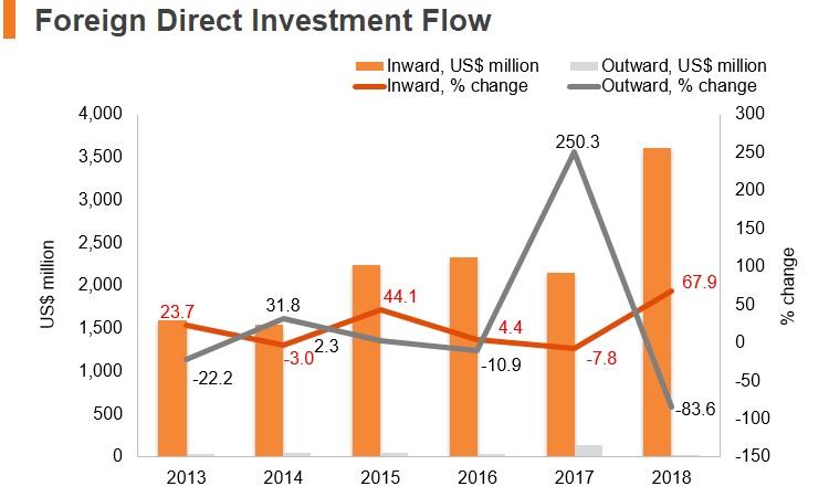 Graph: Bangladesh FDI flow
