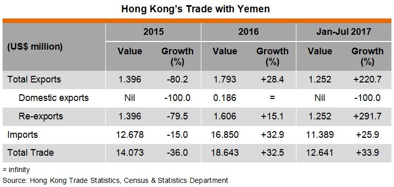 Table: Hong Kong Trade with Yemen