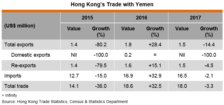 Table: Hong Kong's Trade with Yemen