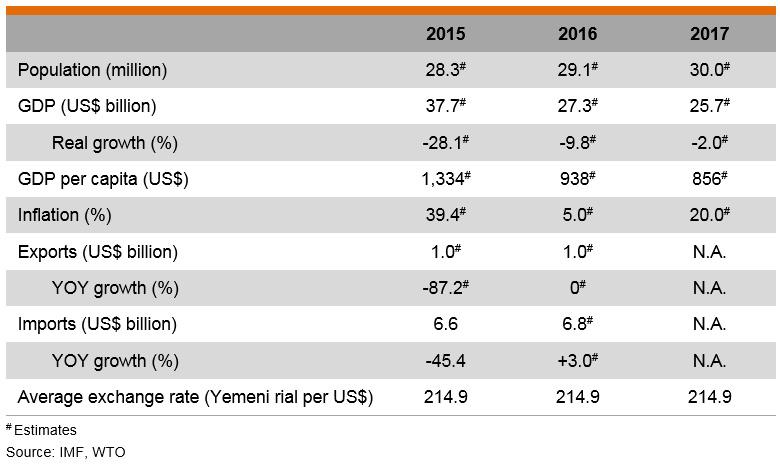 Table: Major Economic Indicators (Yemen)