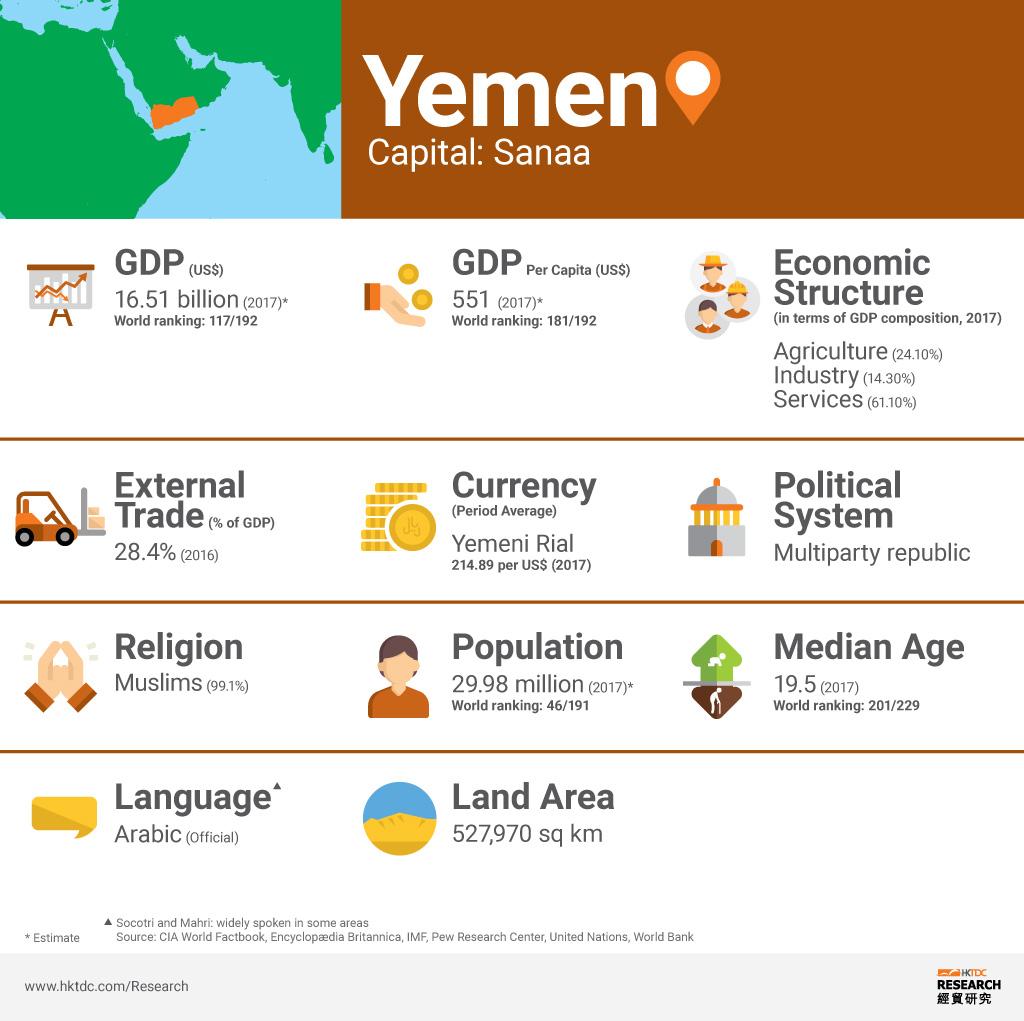 Picture: Yemen factsheet