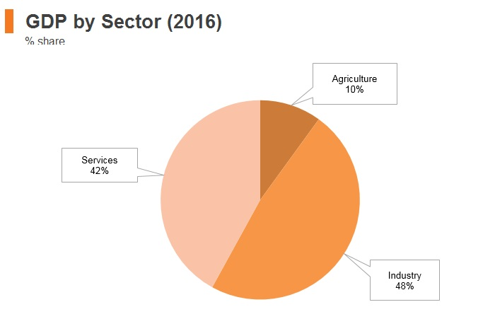 Graph: Yemen GDP by sector (2016)