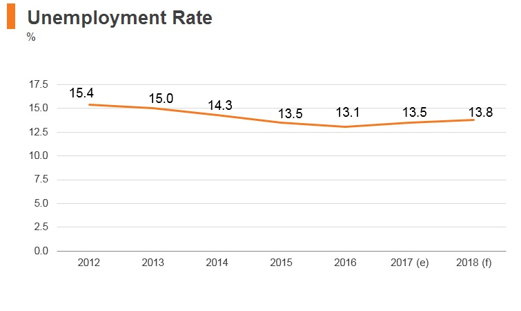 Graph: Yemen unemployment rate