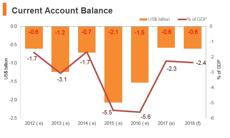 Graph: Yemen current account balance