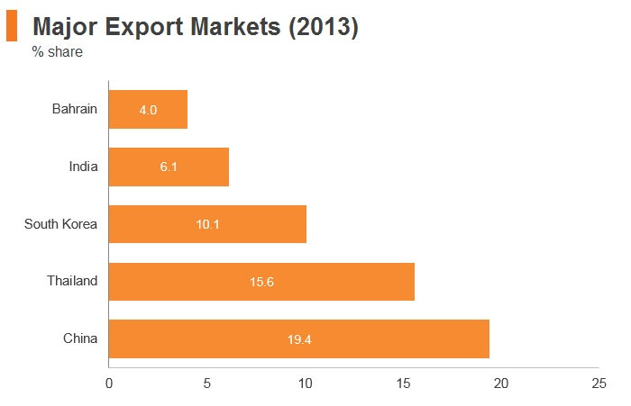 Graph: Yemen major export markets (2013)