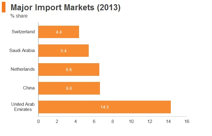 Graph: Yemen major import markets (2013)