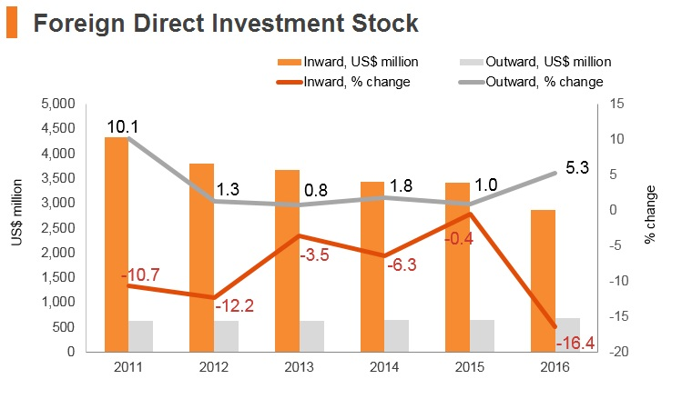 Graph: Yemen FDI stock