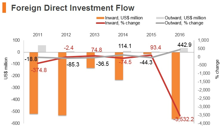 Graph: Yemen FDI flow