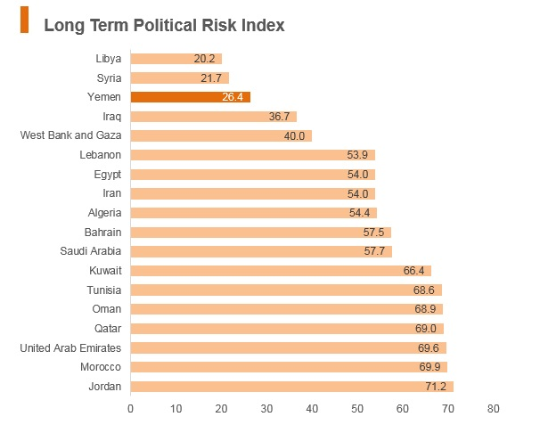 Graph: Yemen long term political risk index