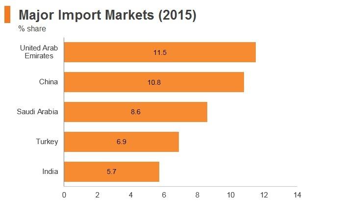 Graph: Yemen major import markets (2015)