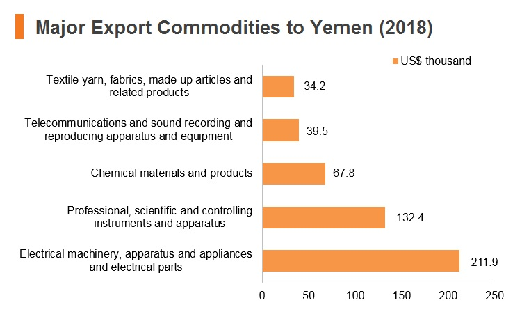 Graph: Major export commodities to Yemen (2018)