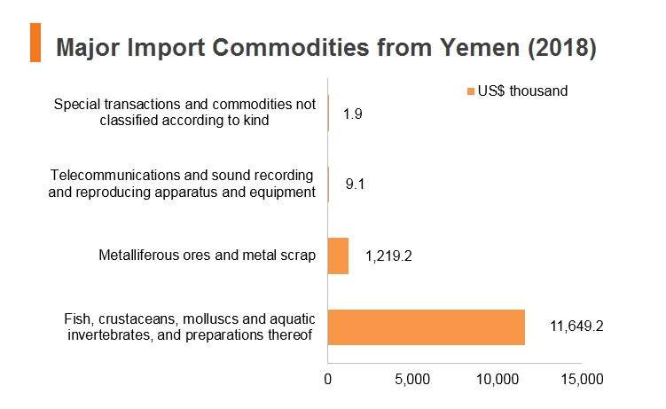 Graph: Major import commodities from Yemen (2018)