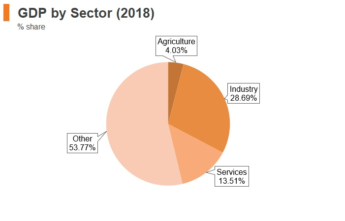 Graph: Yemen GDP by sector (2018)