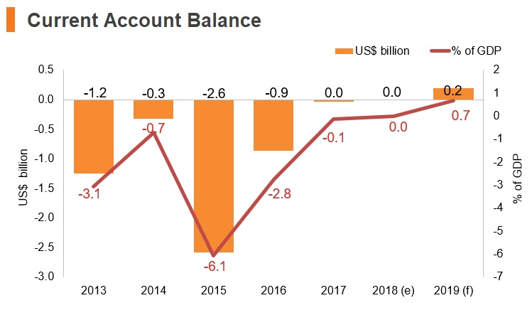 Graph: Yemen current account balance