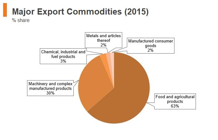 Graph: Yemen major export commodities (2015)