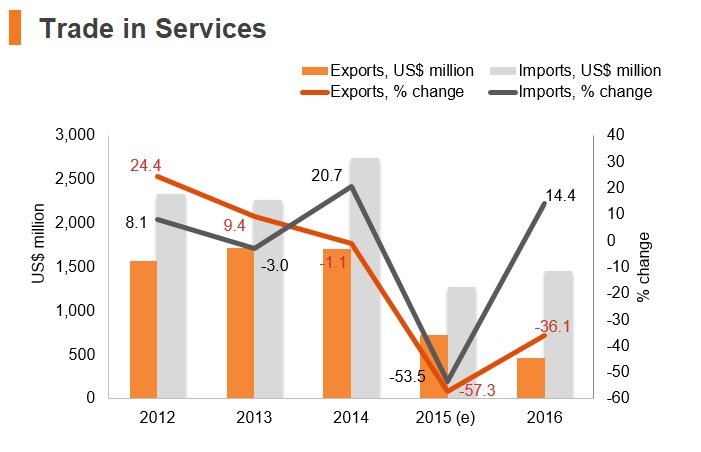 Graph: Yemen trade in services