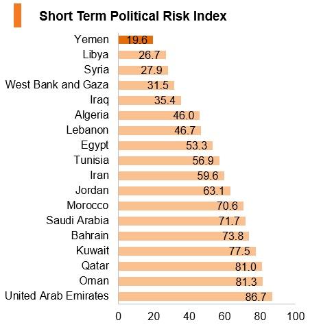 Graph: Yemen short term political risk index