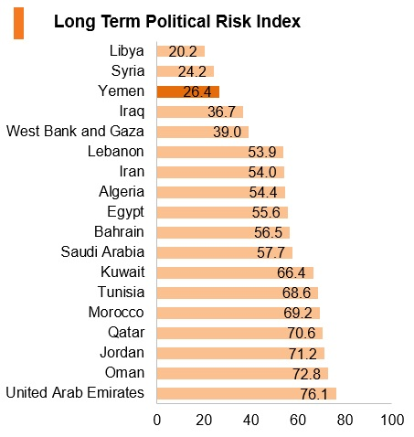 Graph: Yemen long term political risk index