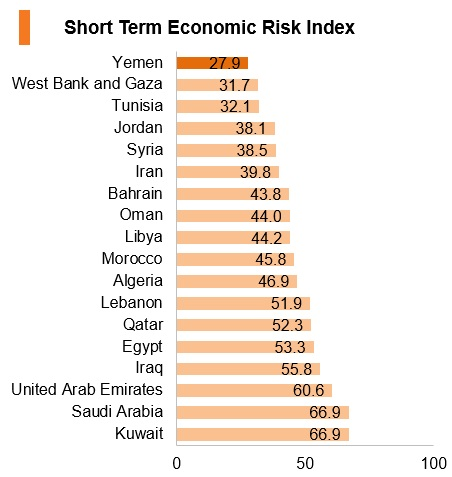 Graph: Yemen short term economic risk index