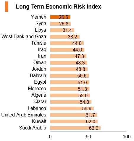 Graph: Yemen long term economic risk index