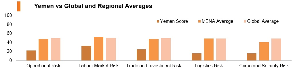 Graph: Yemen vs global and regional averages