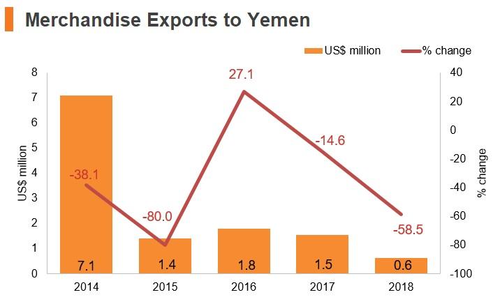 Graph: Merchandise exports to Yemen