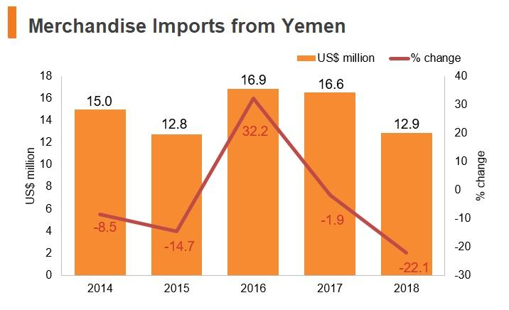 Graph: Merchandise imports from Yemen