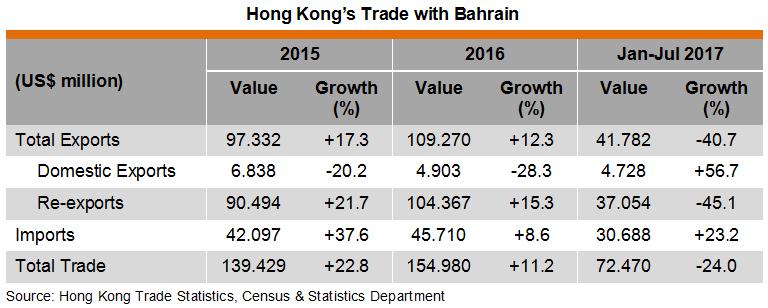 Table: Hong Kong Trade with Bahrain