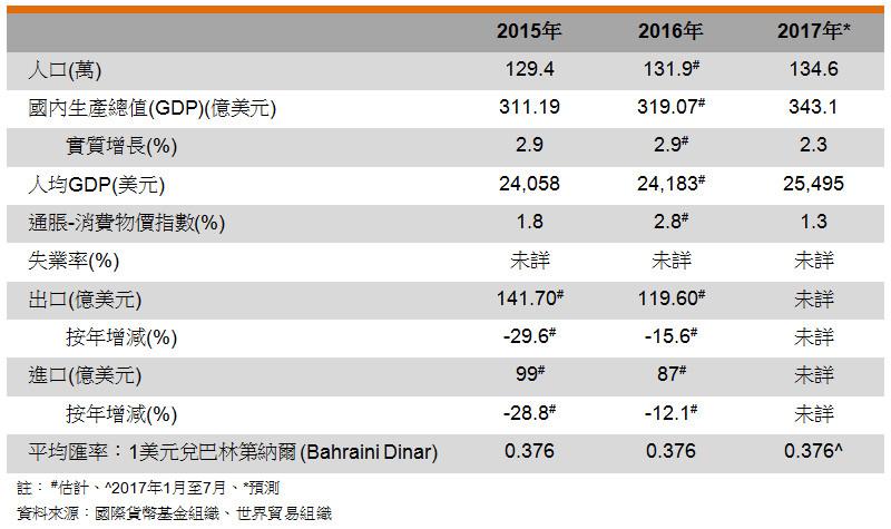表: 主要經濟指標 (巴林)