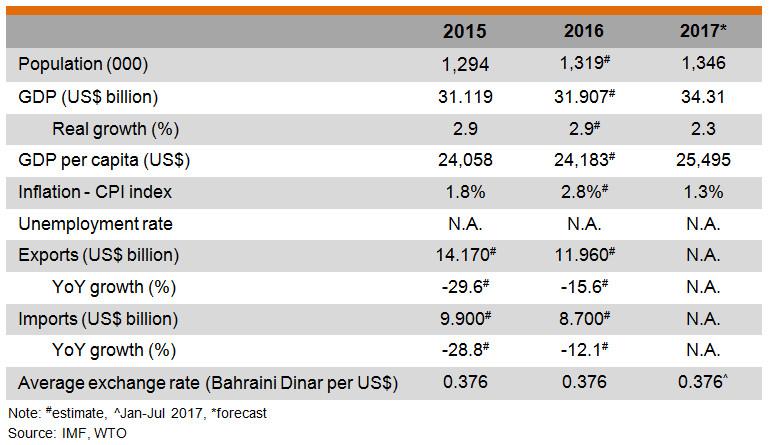 Table: Major Economic Indicators (Bahrain)