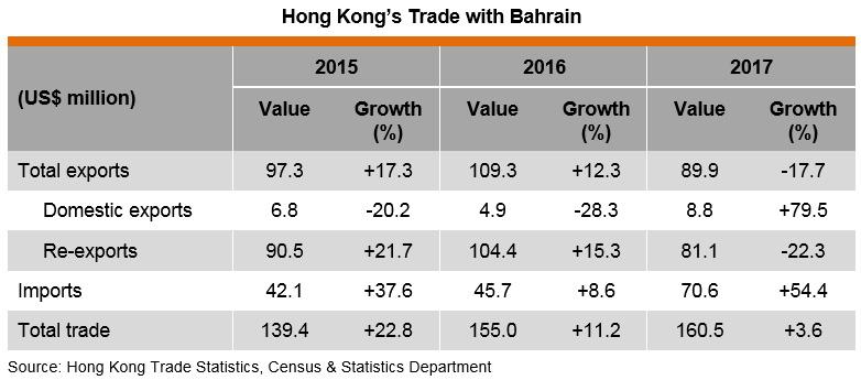 Table: Hong Kong's Trade with Bahrain