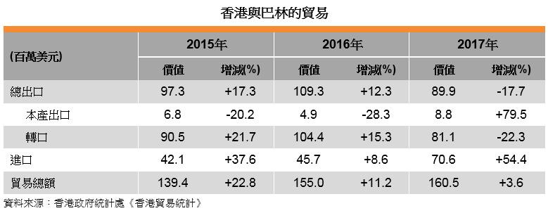 表: 香港與巴林的貿易